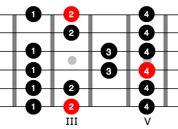 effektiv Gitarre lernen Bild 1