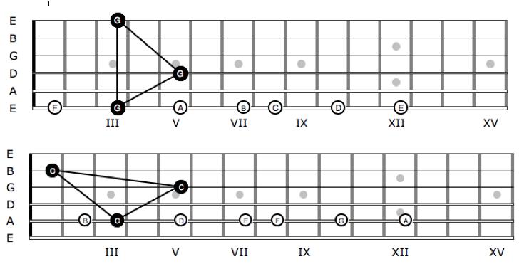 Notennamen auf der Gitarre