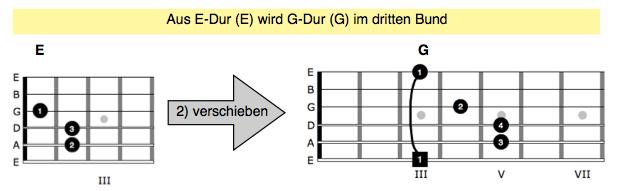 Akkorde auf der Gitarre lernen 2